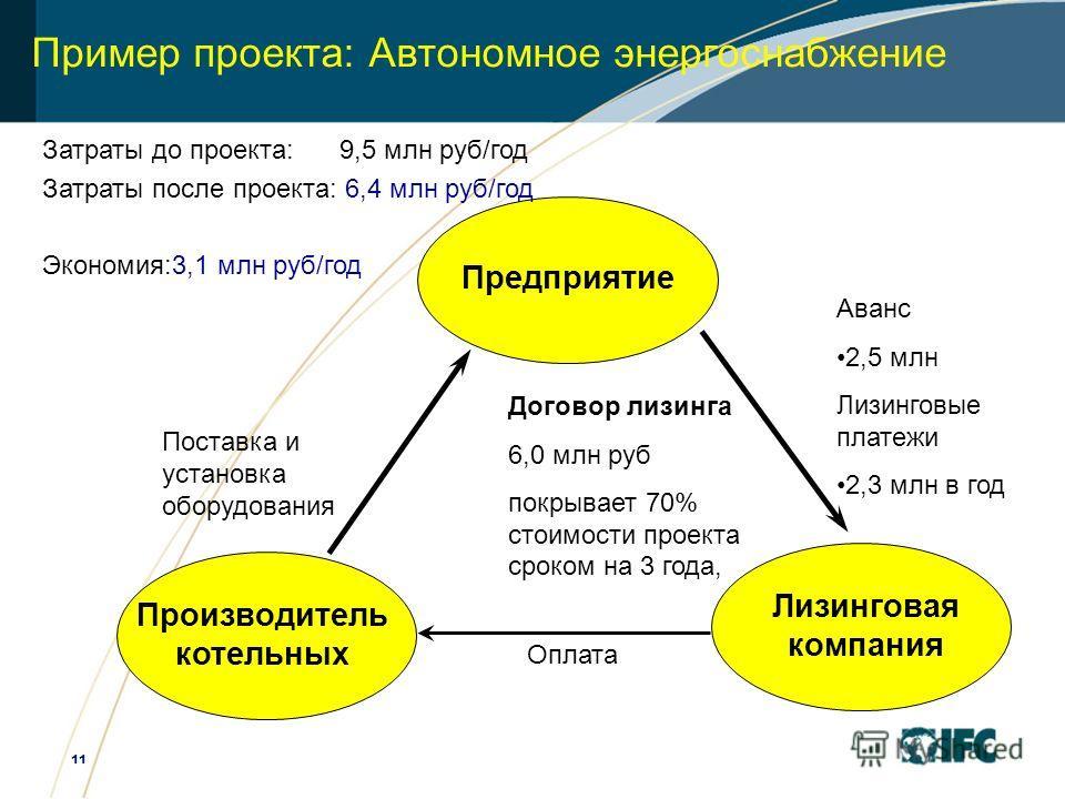11 Предприятие Производитель котельных Лизинговая компания Договор лизинга 6,0 млн руб покрывает 70% стоимости проекта сроком на 3 года, Поставка и установка оборудования Оплата Затраты до проекта: 9,5 млн руб/год Затраты после проекта: 6,4 млн руб/г