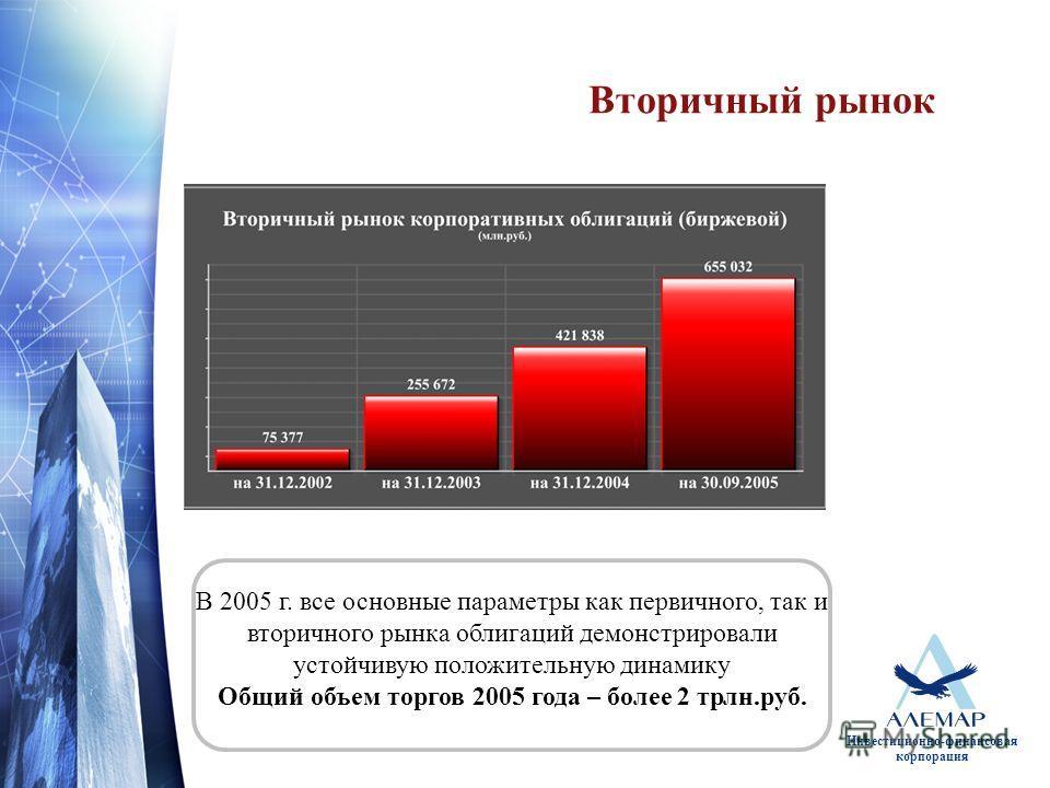 Инвестиционно-финансовая корпорация Вторичный рынок В 2005 г. все основные параметры как первичного, так и вторичного рынка облигаций демонстрировали устойчивую положительную динамику Общий объем торгов 2005 года – более 2 трлн.руб.