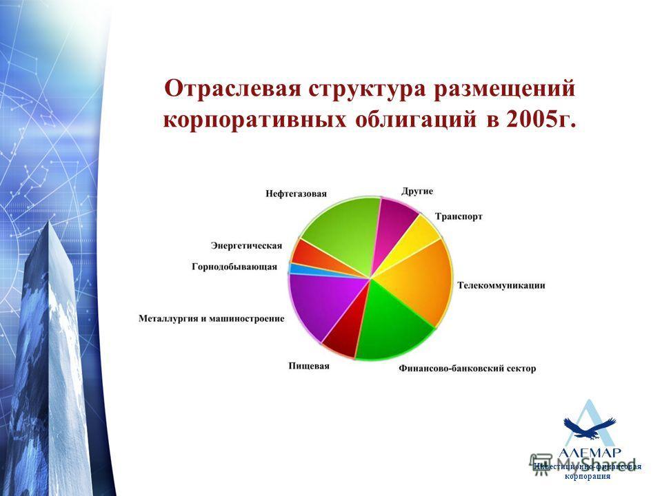 Инвестиционно-финансовая корпорация Отраслевая структура размещений корпоративных облигаций в 2005г.