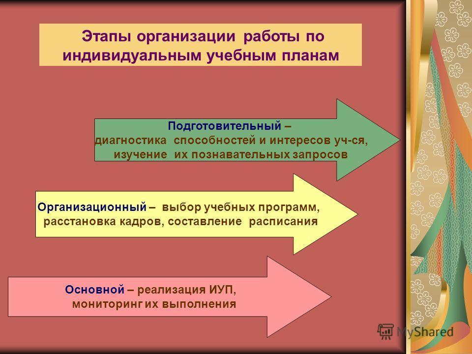 Модель индивидуального учебного плана Базовый компонент Школьный компонент: ( исходя из естественно – научного и информационно- технологического профилей) Индивидуальный компонент : выбор предметов и уровня их изучения на основе индивидуальных учебны