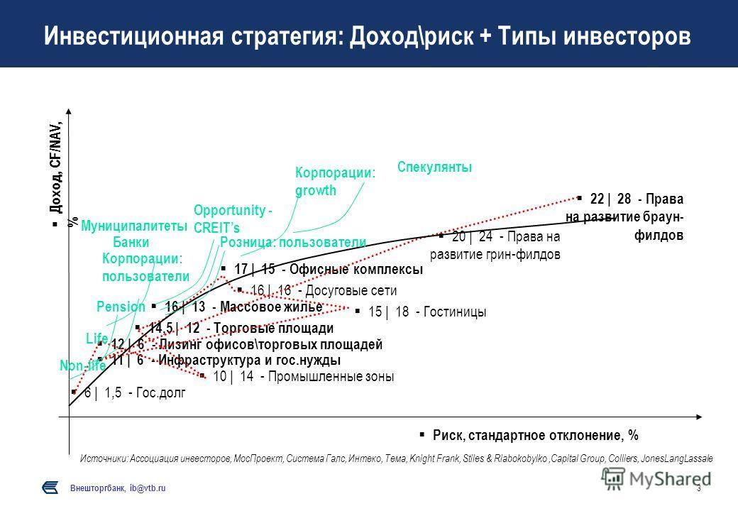 Внешторгбанк, ib@vtb.ru 3 Инвестиционная стратегия: Доход\риск + Типы инвесторов Доход, CF/NAV, % Риск, стандартное отклонение, % 12 | 6 - Лизинг офисов\торговых площадей 16 | 13 - Массовое жилье 10 | 14 - Промышленные зоны 16 | 16 - Досуговые сети 1