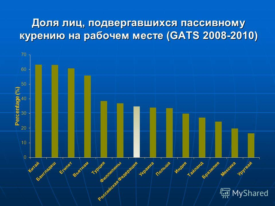 Доля лиц, подвергавшихся пассивному курению на рабочем месте (GATS 2008-2010)