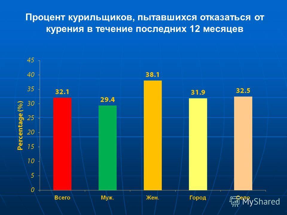 Процент курильщиков, пытавшихся отказаться от курения в течение последних 12 месяцев