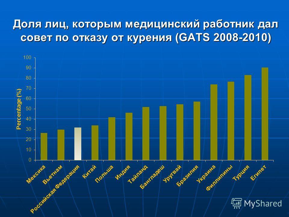 Доля лиц, которым медицинский работник дал совет по отказу от курения (GATS 2008-2010)