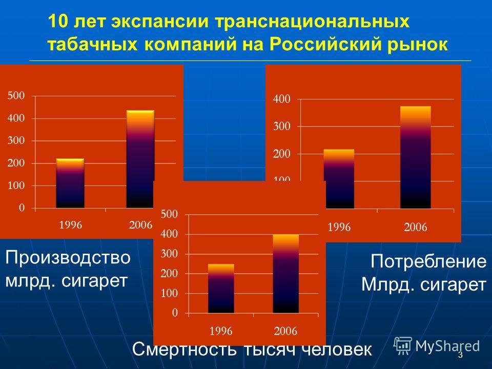 3 Производство млрд. сигарет Потребление Млрд. сигарет Смертность тысяч человек 10 лет экспансии транснациональных табачных компаний на Российский рынок