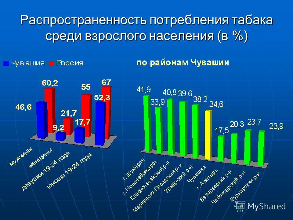 Распространенность потребления табака среди взрослого населения (в %)