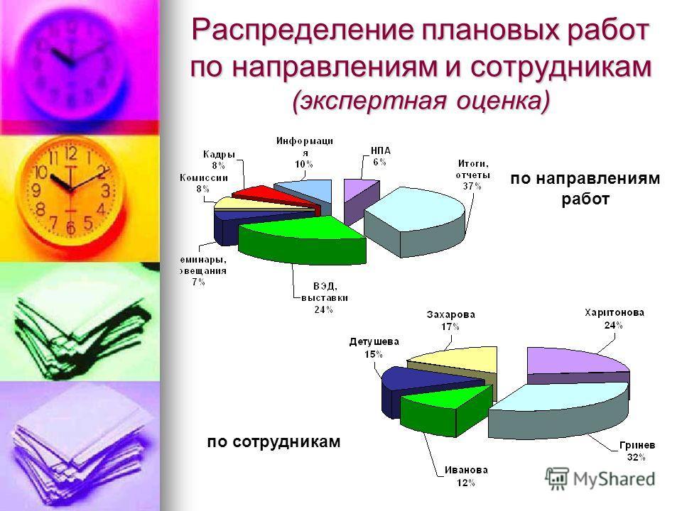 Распределение плановых работ по направлениям и сотрудникам (экспертная оценка) по направлениям работ по сотрудникам