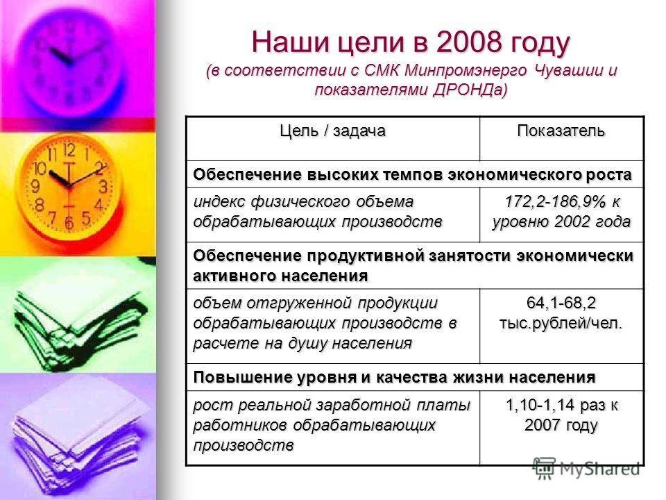 Наши цели в 2008 году (в соответствии с СМК Минпромэнерго Чувашии и показателями ДРОНДа) Цель / задача Показатель Обеспечение высоких темпов экономического роста индекс физического объема обрабатывающих производств 172,2-186,9% к уровню 2002 года Обе