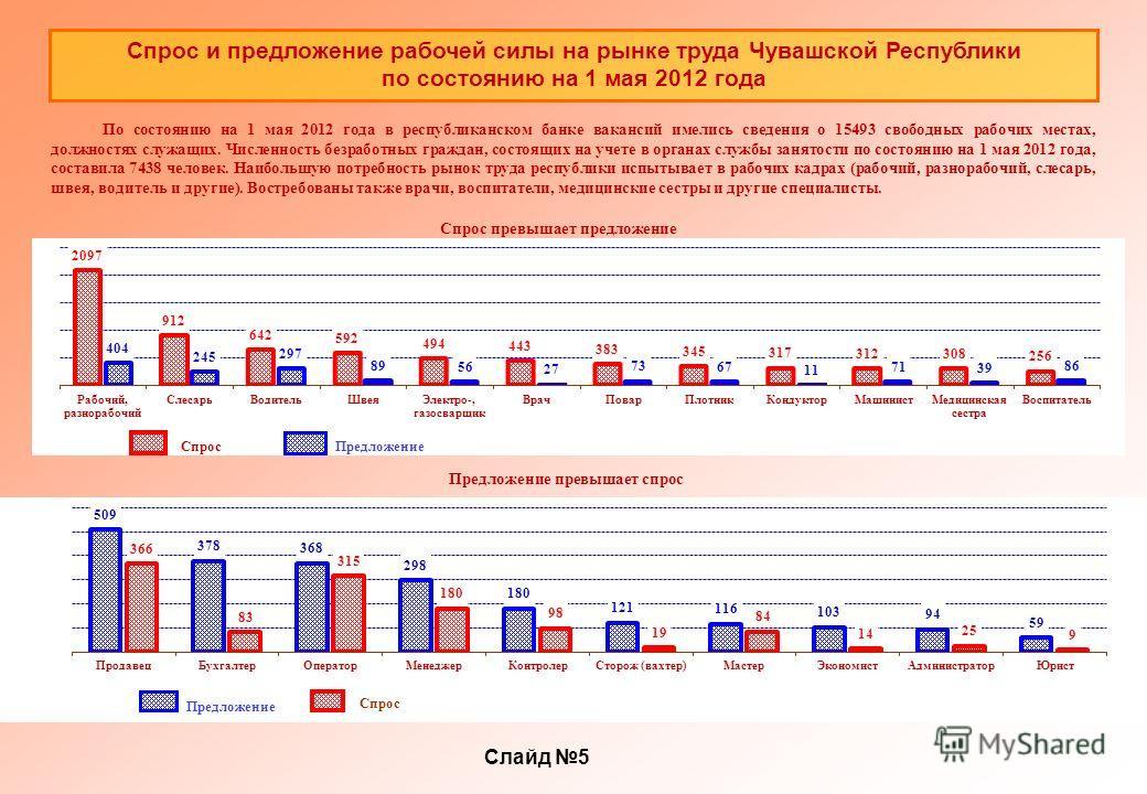 Спрос и предложение рабочей силы на рынке труда Чувашской Республики по состоянию на 1 мая 2012 года По состоянию на 1 мая 2012 года в республиканском банке вакансий имелись сведения о 15493 свободных рабочих местах, должностях служащих. Численность