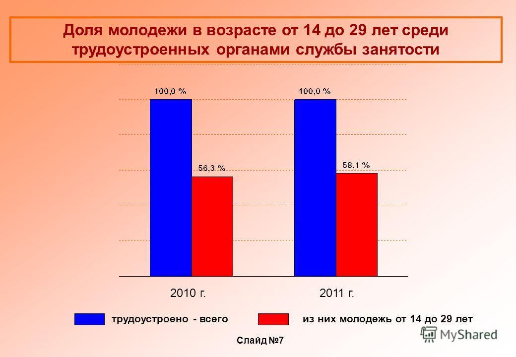 Доля молодежи в возрасте от 14 до 29 лет среди трудоустроенных органами службы занятости трудоустроено - всегоиз них молодежь от 14 до 29 лет 2010 г.2011 г. Слайд 7