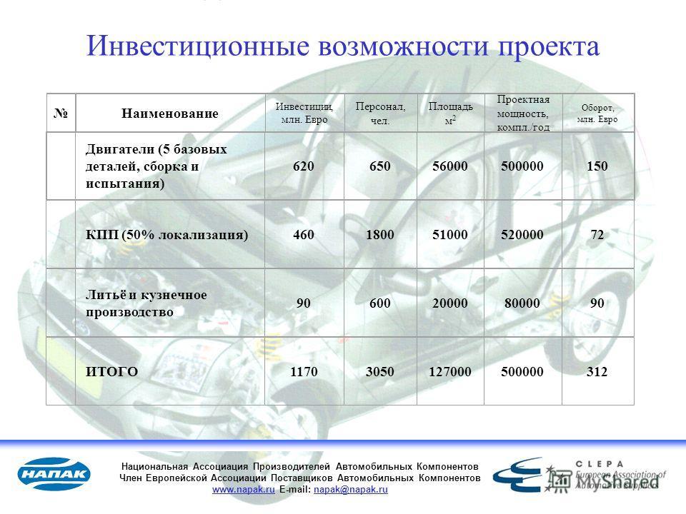 27 Национальная Ассоциация Производителей Автомобильных Компонентов Член Европейской Ассоциации Поставщиков Автомобильных Компонентов www.napak.ru E-mail: napak@napak.ru Наименование Инвестиции, млн. Евро Персонал, чел. Площадь м 2 Проектная мощность