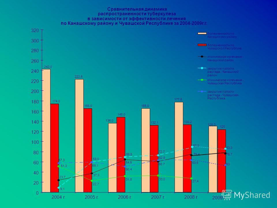 клиническое излечение - Сравнительная динамика распространенности туберкулеза в зависимости от эффективности лечения по Канашскому району и Чувашской Республике за 2004-2009г.г. 222,5 165,0 177,5 136,0 242,0 174,0 148,0 165,0 132,1 133,2 75,4 60,7 64