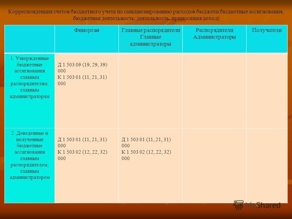 Корреспонденция счетов бюджетного учета по санкционированию расходов бюджета(бюджетные ассигнования, бюджетная деятельность; деятельность, приносящая доход) ФинорганГлавные распорядители Главные администраторы Распорядители Администраторы Получатели