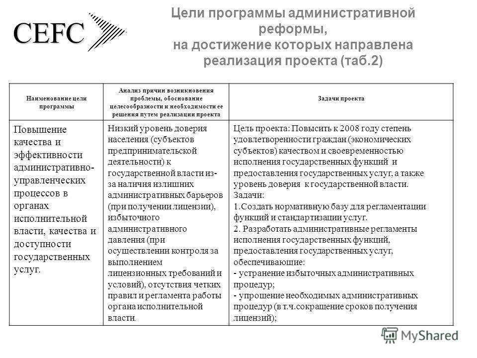 CEFC Цели программы административной реформы, на достижение которых направлена реализация проекта (таб.2) Наименование цели программы Анализ причин возникновения проблемы, обоснование целесообразности и необходимости ее решения путем реализации проек