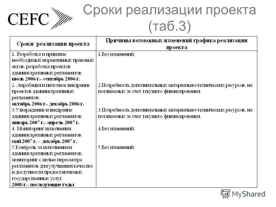 CEFC Сроки реализации проекта (таб.3)