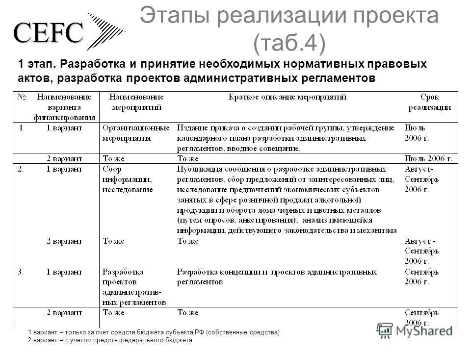 CEFC Этапы реализации проекта (таб.4) 1 этап. Разработка и принятие необходимых нормативных правовых актов, разработка проектов административных регламентов 1 вариант – только за счет средств бюджета субъекта РФ (собственные средства) 2 вариант – с у