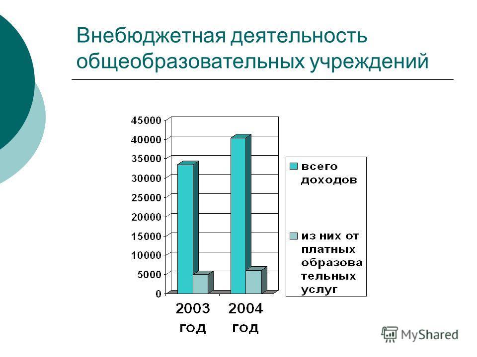 Внебюджетная деятельность общеобразовательных учреждений