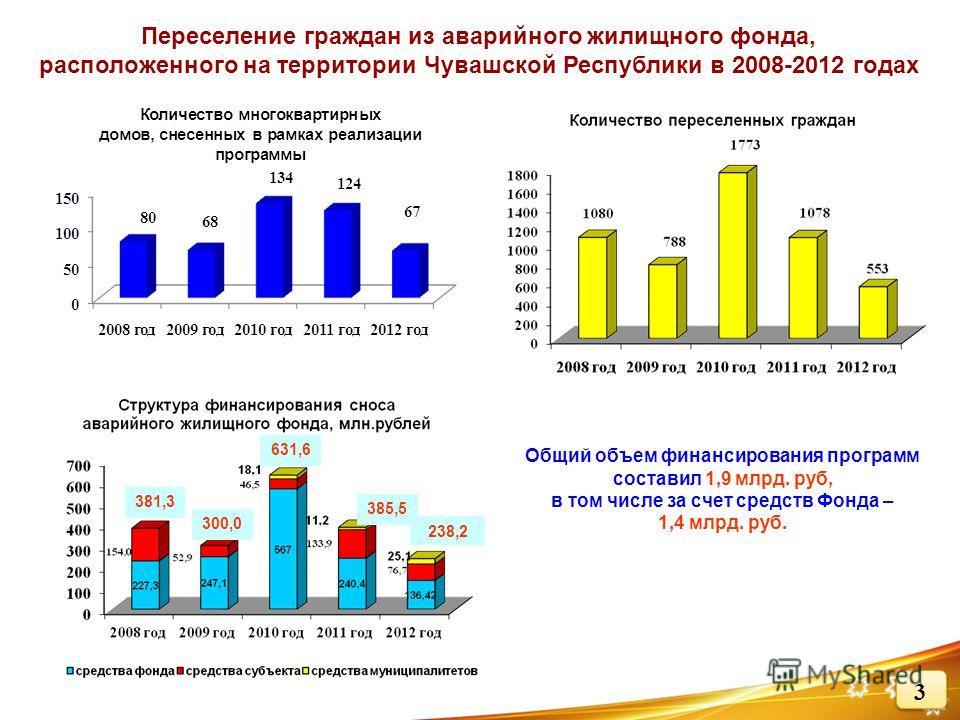 Переселение граждан из аварийного жилищного фонда, расположенного на территории Чувашской Республики в 2008-2012 годах 381,3 300,0 631,6 385,5 238,2 Общий объем финансирования программ составил 1,9 млрд. руб, в том числе за счет средств Фонда – 1,4 м