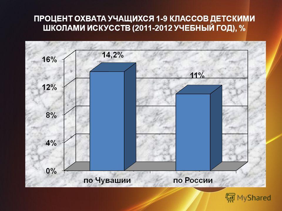ПРОЦЕНТ ОХВАТА УЧАЩИХСЯ 1-9 КЛАССОВ ДЕТСКИМИ ШКОЛАМИ ИСКУССТВ (2011-2012 УЧЕБНЫЙ ГОД), %