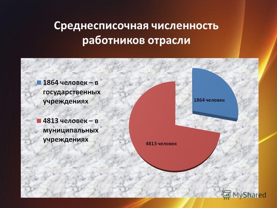 Среднесписочная численность работников отрасли