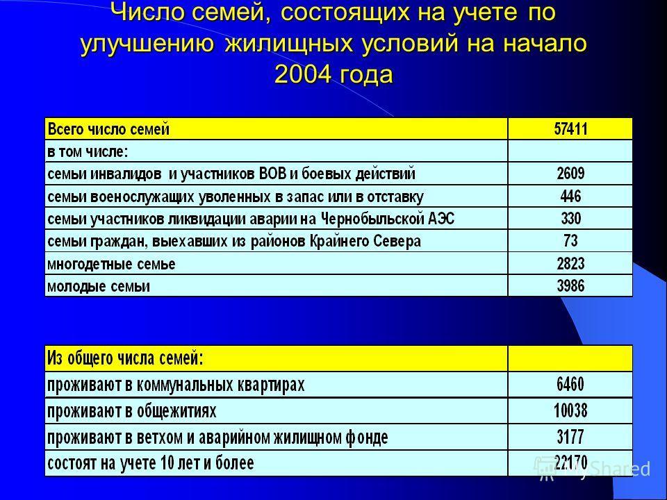 Число семей, состоящих на учете по улучшению жилищных условий на начало 2004 года