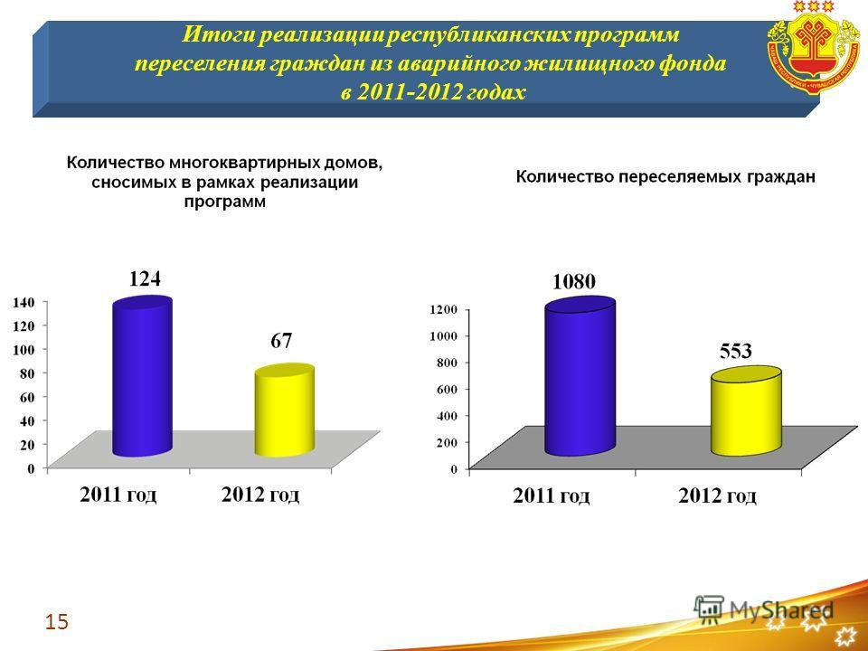 15 Итоги реализации республиканских программ переселения граждан из аварийного жилищного фонда в 2011-2012 годах
