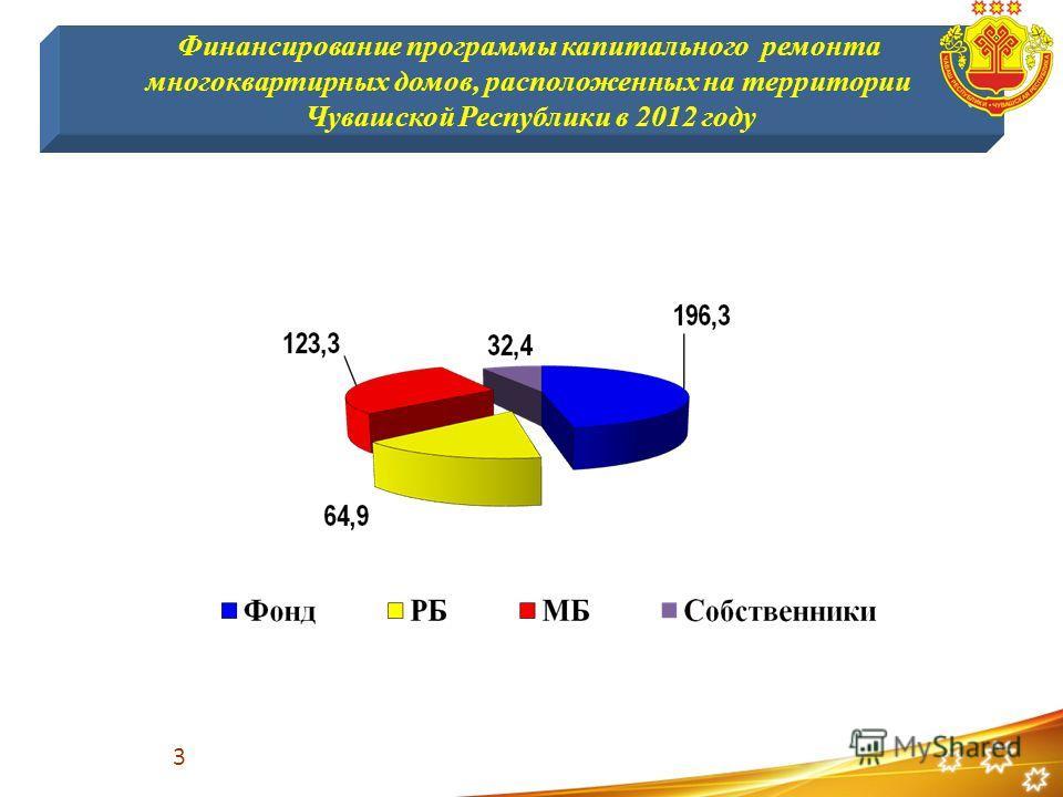 Финансирование программы капитального ремонта многоквартирных домов, расположенных на территории Чувашской Республики в 2012 году 3