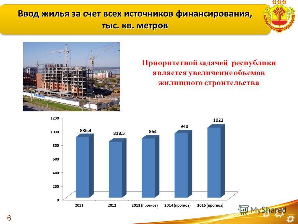 Ввод жилья за счет всех источников финансирования, тыс. кв. метров Ввод жилья за счет всех источников финансирования, тыс. кв. метров 6 Приоритетной задачей республики является увеличение объемов жилищного строительства
