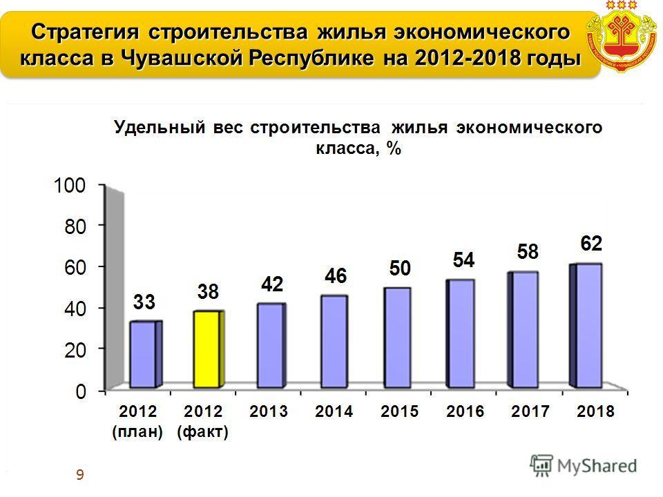 Стратегия строительства жилья экономического класса в Чувашской Республике на 2012-2018 годы 64%64% 38% 3% 9