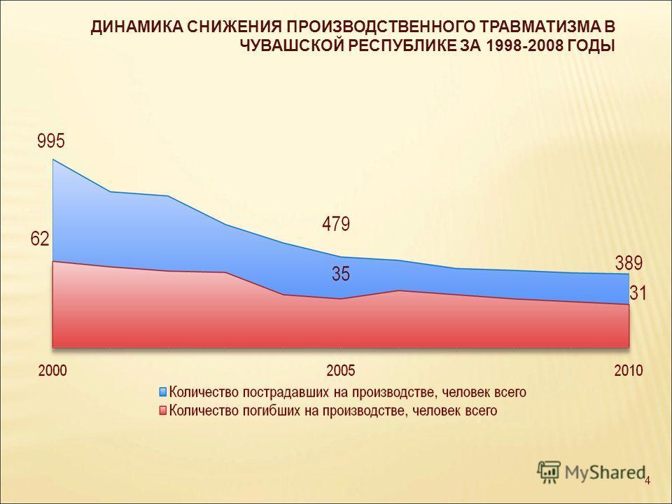 4 ДИНАМИКА СНИЖЕНИЯ ПРОИЗВОДСТВЕННОГО ТРАВМАТИЗМА В ЧУВАШСКОЙ РЕСПУБЛИКЕ ЗА 1998-2008 ГОДЫ