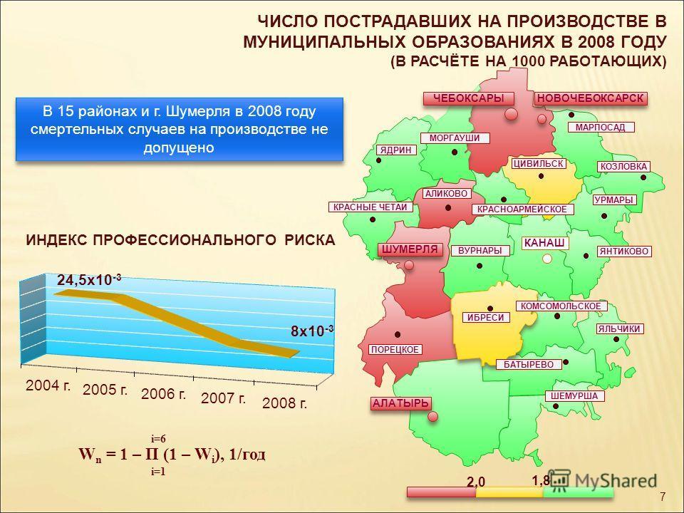 ЧИСЛО ПОСТРАДАВШИХ НА ПРОИЗВОДСТВЕ В МУНИЦИПАЛЬНЫХ ОБРАЗОВАНИЯХ В 2008 ГОДУ (В РАСЧЁТЕ НА 1000 РАБОТАЮЩИХ) В 15 районах и г. Шумерля в 2008 году смертельных случаев на производстве не допущено УРМАРЫ АЛАТЫРЬ ПОРЕЦКОЕ ЯНТИКОВО ШЕМУРША ЯЛЬЧИКИ КОЗЛОВКА