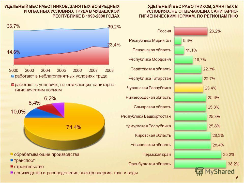 УДЕЛЬНЫЙ ВЕС РАБОТНИКОВ, ЗАНЯТЫХ ВО ВРЕДНЫХ И ОПАСНЫХ УСЛОВИЯХ ТРУДА В ЧУВАШСКОЙ РЕСПУБЛИКЕ В 1998-2008 ГОДАХ 9 УДЕЛЬНЫЙ ВЕС РАБОТНИКОВ, ЗАНЯТЫХ В УСЛОВИЯХ, НЕ ОТВЕЧАЮЩИХ САНИТАРНО- ГИГИЕНИЧЕСКИМ НОРМАМ, ПО РЕГИОНАМ ПФО