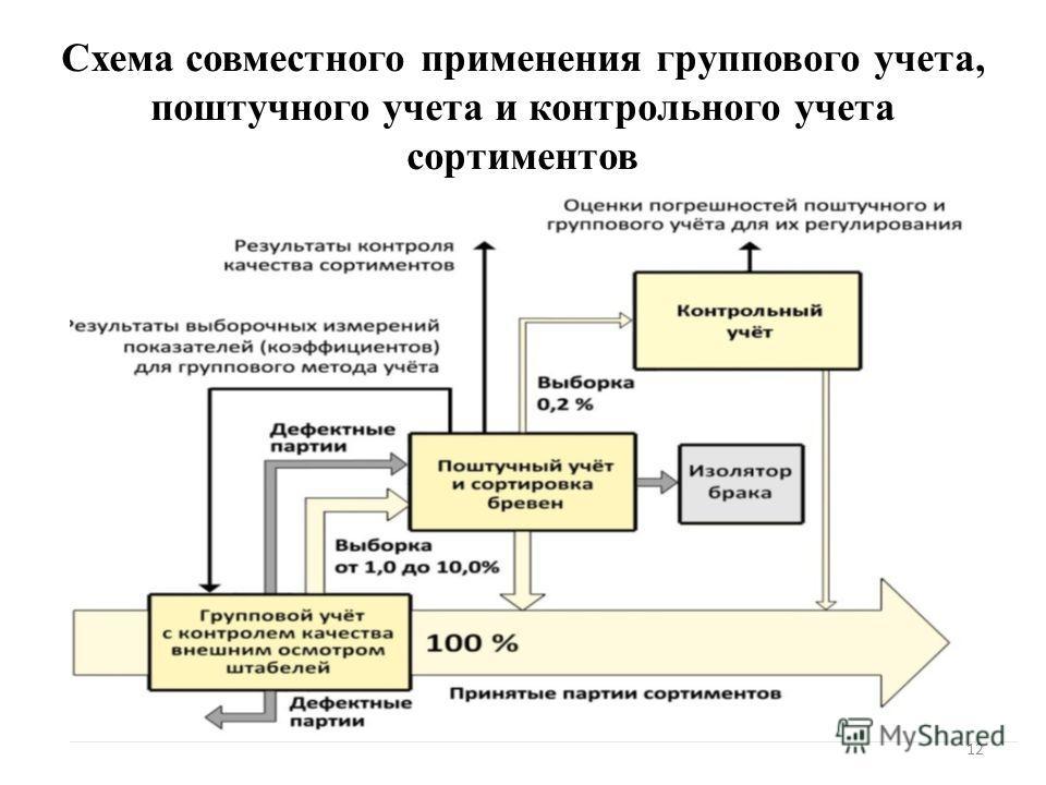 Схема совместного применения группового учета, поштучного учета и контрольного учета сортиментов 12