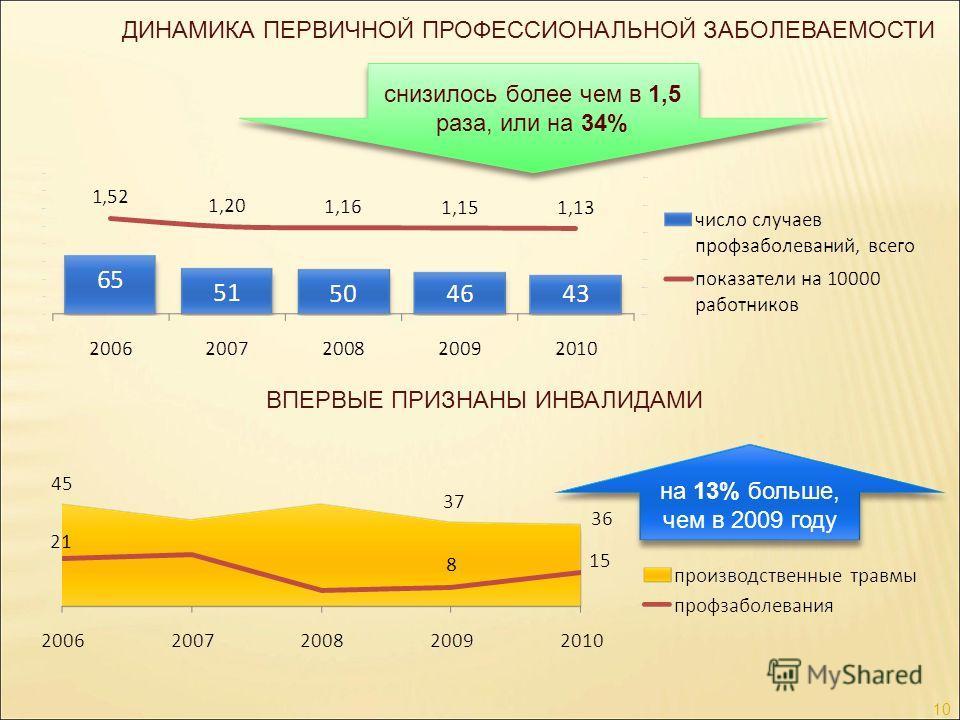 ДИНАМИКА ПЕРВИЧНОЙ ПРОФЕССИОНАЛЬНОЙ ЗАБОЛЕВАЕМОСТИ 10 снизилось более чем в 1,5 раза, или на 34% на 13% больше, чем в 2009 году ВПЕРВЫЕ ПРИЗНАНЫ ИНВАЛИДАМИ