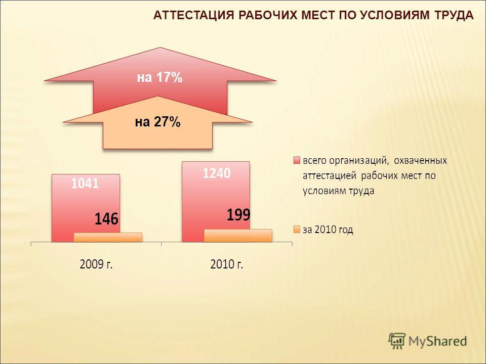 АТТЕСТАЦИЯ РАБОЧИХ МЕСТ ПО УСЛОВИЯМ ТРУДА на 17% на 27%