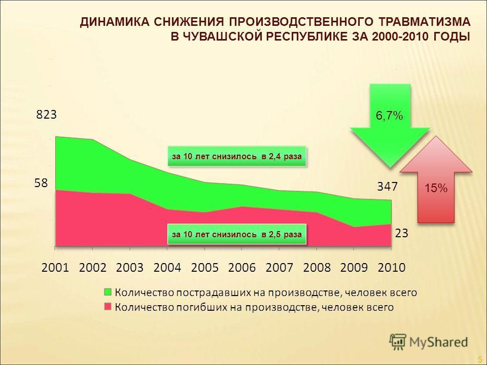 ДИНАМИКА СНИЖЕНИЯ ПРОИЗВОДСТВЕННОГО ТРАВМАТИЗМА В ЧУВАШСКОЙ РЕСПУБЛИКЕ ЗА 2000-2010 ГОДЫ 5 15% 6,7%