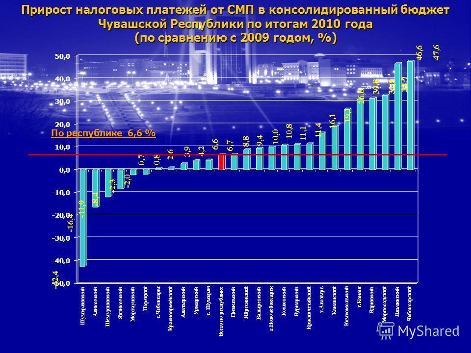 Прирост налоговых платежей от СМП в консолидированный бюджет Чувашской Республики по итогам 2010 года (по сравнению с 2009 годом, %) По республике 6,6 %