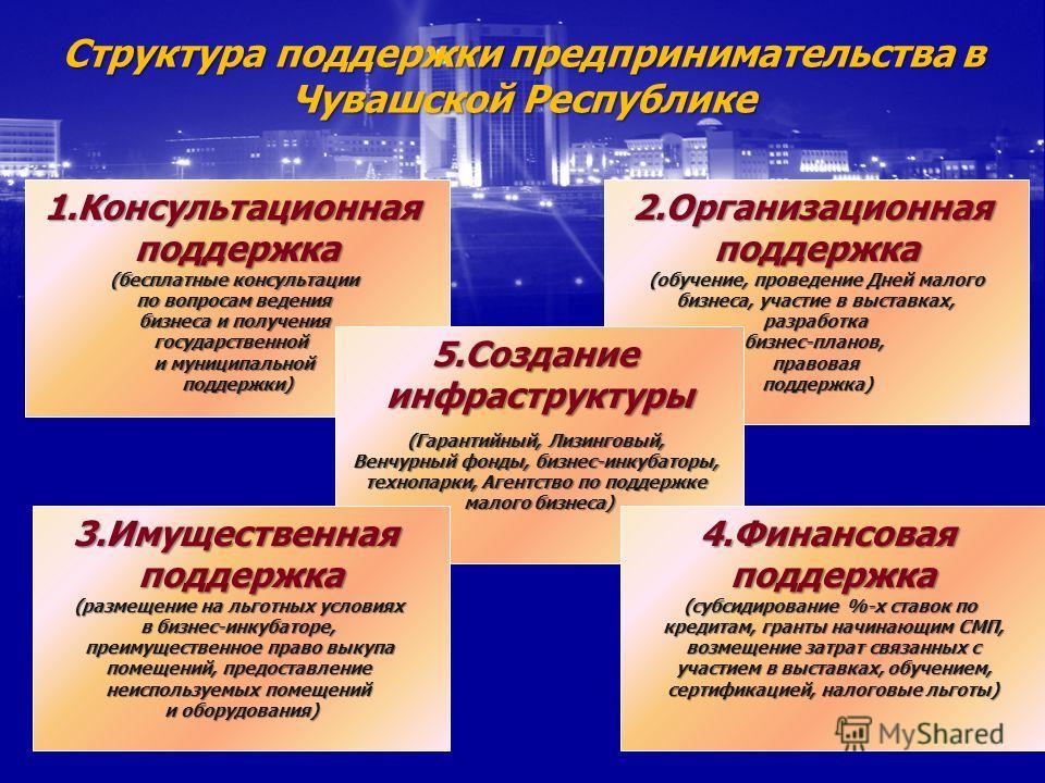 Структура поддержки предпринимательства в Чувашской Республике 1.Консультационнаяподдержка (бесплатные консультации по вопросам ведения бизнеса и получения государственной и муниципальной поддержки)2.Организационнаяподдержка (обучение, проведение Дне