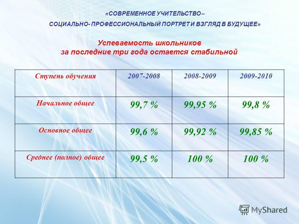 «СОВРЕМЕННОЕ УЧИТЕЛЬСТВО – СОЦИАЛЬНО- ПРОФЕССИОНАЛЬНЫЙ ПОРТРЕТ И ВЗГЛЯД В БУДУЩЕЕ» Успеваемость школьников за последние три года остается стабильной Ступень обучения2007-20082008-20092009-2010 Начальное общее 99,7 %99,95 %99,8 % Основное общее 99,6 %