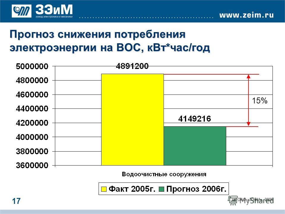 (c) ОАО «ЗЭиМ», 2006 17 Прогноз снижения потребления электроэнергии на ВОС, кВт*час/год 15%