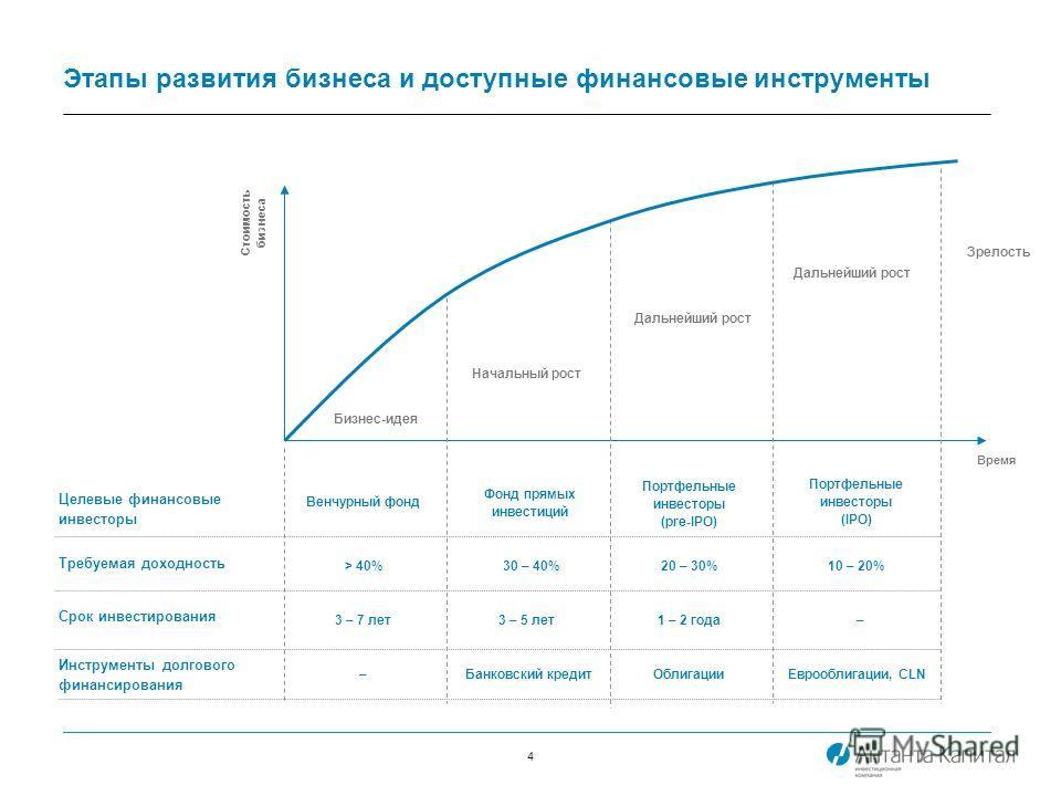 4 Этапы развития бизнеса и доступные финансовые инструменты Целевые финансовые инвесторы Требуемая доходность Срок инвестирования Инструменты долгового финансирования Венчурный фонд Фонд прямых инвестиций Портфельные инвесторы (pre-IPO) Портфельные и
