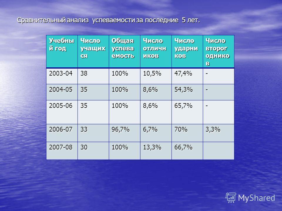 Сравнительный анализ успеваемости за последние 5 лет. Учебны й год Число учащих ся Общая успева емость Число отличн иков Число ударни ков Число второг однико в 2003-0438100%10,5%47,4%- 2004-0535100%8,6%54,3%- 2005-0635100%8,6%65,7%- 2006-073396,7%6,7