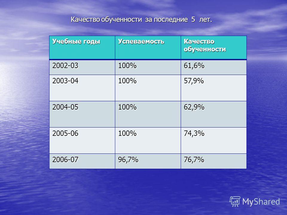 Качество обученности за последние 5 лет. Качество обученности за последние 5 лет. Учебные годы Успеваемость Качество обученности 2002-03100%61,6% 2003-04100%57,9% 2004-05100%62,9% 2005-06100%74,3% 2006-0796,7%76,7%