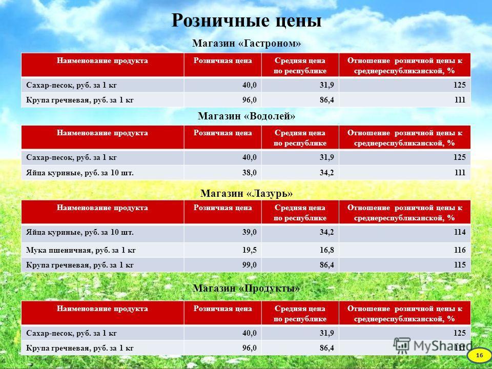 Розничные цены Магазин «Гастроном» Магазин «Водолей» Магазин «Лазурь» Магазин «Продукты» Наименование продуктаРозничная ценаСредняя цена по республике Отношение розничной цены к среднереспубликанской, % Сахар-песок, руб. за 1 кг40,031,9125 Крупа греч