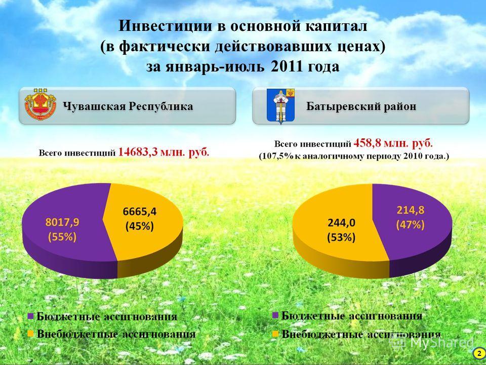 Инвестиции в основной капитал (в фактически действовавших ценах) за январь-июль 2011 года Чувашская Республика Батыревский район 2