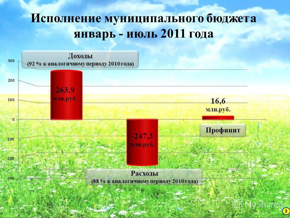 Исполнение муниципального бюджета январь - июль 2011 года Доходы (92 % к аналогичному периоду 2010 года) Доходы (92 % к аналогичному периоду 2010 года) Расходы (88 % к аналогичному периоду 2010 года) Расходы (88 % к аналогичному периоду 2010 года) Пр