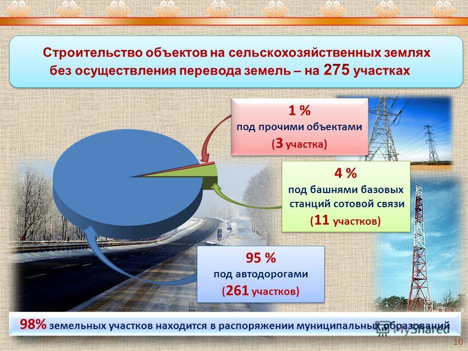 98% земельных участков находится в распоряжении муниципальных образований 1 % под прочими объектами ( 3 участка) 1 % под прочими объектами ( 3 участка) 4 % под башнями базовых станций сотовой связи ( 11 участков) 4 % под башнями базовых станций сотов