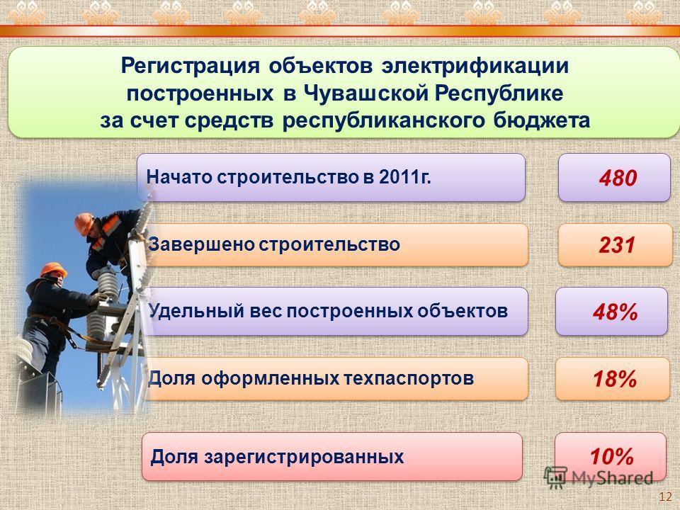 Доля зарегистрированных Начато строительство в 2011г. Завершено строительство 480 231 10% Удельный вес построенных объектов Доля оформленных техпаспортов 48% 18% Регистрация объектов электрификации построенных в Чувашской Республике за счет средств р