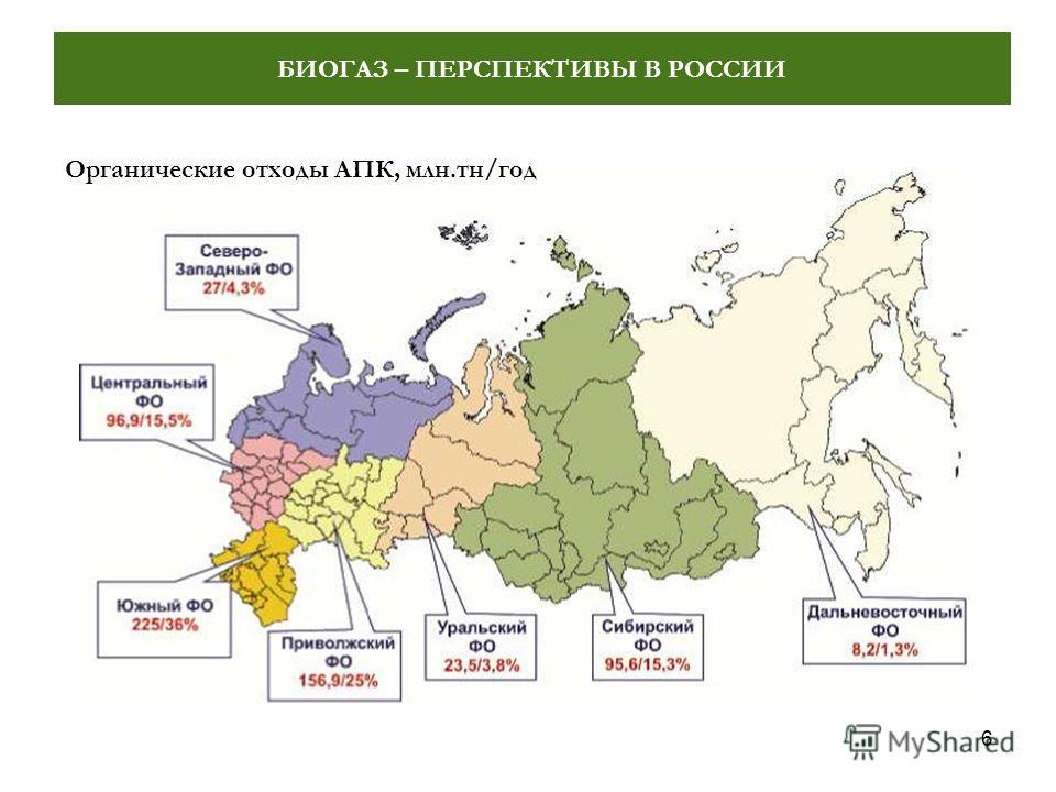 6 БИОГАЗ – ПЕРСПЕКТИВЫ В РОССИИ Органические отходы АПК, млн.тн/год
