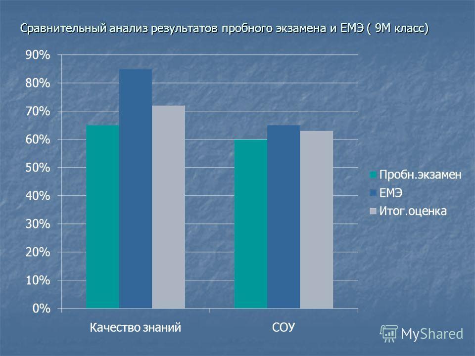 Сравнительный анализ результатов пробного экзамена и ЕМЭ ( 9М класс)